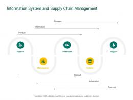 Information System And Supply Chain Management Retail Sector Evaluation Ppt Professional