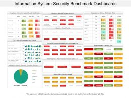 Information System Security Benchmark Dashboards