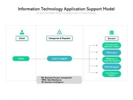Information Technology Application Support Model