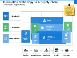 Information Technology In A Supply Chain Analytical Applications Ppt File Visuals