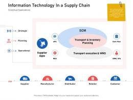 Information Technology In A Supply Chain Supply Chain Logistics Ppt Slides