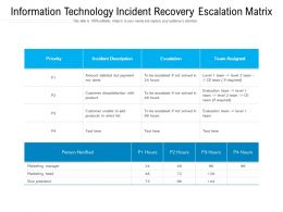 Information Technology Incident Recovery Escalation Matrix