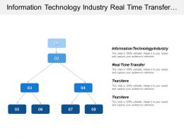 Information Technology Industry Real Time Transfer Multimedia Interoperability
