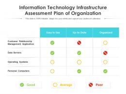 Information Technology Infrastructure Assessment Plan Of Organization