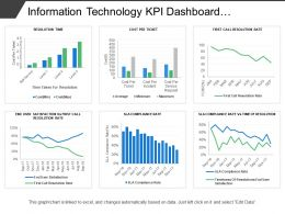 Information Technology Kpi Dashboard Showing Cost Per Ticket Sla Compliance Rate