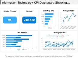 Information Technology Kpi Dashboard Showing Cpu Memory Average Of Cpu
