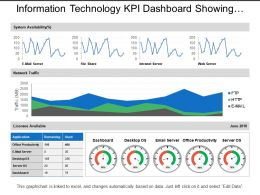 Information Technology Kpi Dashboard Showing Network Traffic System Availability