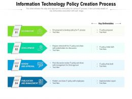 Information Technology Policy Creation Process