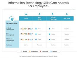 Information Technology Skills Gap Analysis For Employees