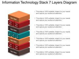 Information Technology Stack 7 Layers Diagram