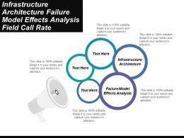 Infrastructure Architecture Failure Model Effects Analysis Field Call Rate