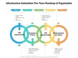 Infrastructure Automation Five Years Roadmap Of Organization
