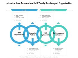 Infrastructure Automation Half Yearly Roadmap Of Organization