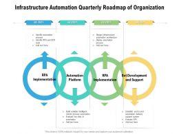 Infrastructure Automation Quarterly Roadmap Of Organization
