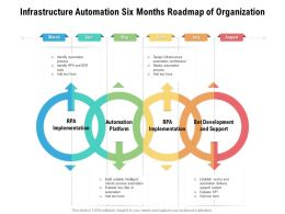 Infrastructure Automation Six Months Roadmap Of Organization