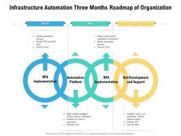 Infrastructure Automation Three Months Roadmap Of Organization