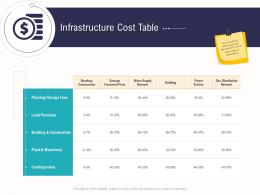 Infrastructure Cost Table Business Operations Analysis Examples Ppt Introduction