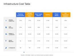 Infrastructure Cost Table Civil Infrastructure Construction Management Ppt Ideas