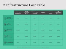 Infrastructure Cost Table Contingencies Percentage Powerpoint Presentation Demonstration