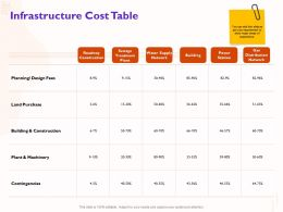 Infrastructure Cost Table Design Fees Ppt Powerpoint Presentation Summary Professional