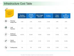 Infrastructure Cost Table Infrastructure Analysis And Recommendations Ppt Portrait