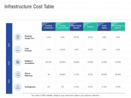Infrastructure Cost Table Infrastructure Construction Planning And Management Ppt Guidelines