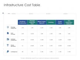 Infrastructure Cost Table Infrastructure Engineering Facility Management Ppt Demonstration