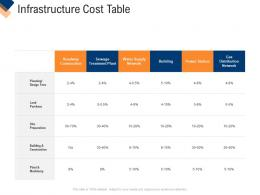 Infrastructure Cost Table Infrastructure Management Service Ppt Infographics Information