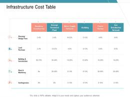 Infrastructure Cost Table Infrastructure Management Services Ppt Themes