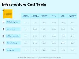 Infrastructure Cost Table Land Powerpoint Presentation Shapes