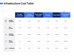 Infrastructure Cost Table M3073 Ppt Powerpoint Presentation Infographic Template Inspiration