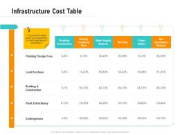 Infrastructure Cost Table Optimizing Business Ppt Topics