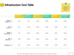 Infrastructure Cost Table Optimizing Infrastructure Using Modern Techniques Ppt Infographics