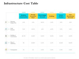 Infrastructure Cost Table Ppt Powerpoint Presentation Styles Mockup