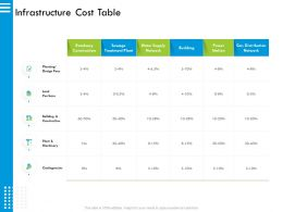 Infrastructure Cost Table Water M2915 Ppt Powerpoint Presentation Diagram Ppt