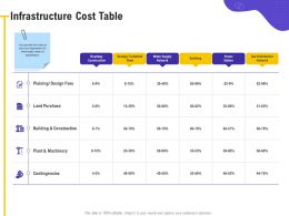 Infrastructure Cost Table Water Supply Ppt Powerpoint Presentation Layouts Example File