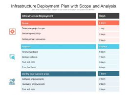 Infrastructure Deployment Plan With Scope And Analysis
