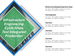 Infrastructure Engineering Cycle Steps Test Integrated Production Ready