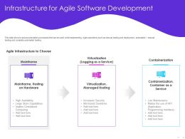 Infrastructure For Agile Software Development Hosting Ppt Powerpoint Presentation Visual Aids Styles