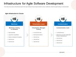 Infrastructure For Agile Software Development Mainframe Ppt Guidelines