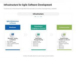 Infrastructure For Agile Software Development Ppt Powerpoint Presentation Gallery Model