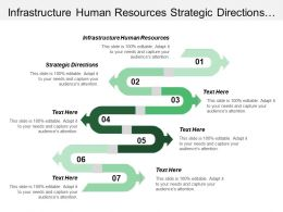 Infrastructure Human Resources Strategic Directions Trajectory Sustaining Innovation