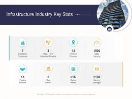 Infrastructure Industry Key Stats Business Operations Analysis Examples Ppt Portrait
