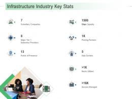 Infrastructure Industry Key Stats Infrastructure Analysis And Recommendations Ppt Slides