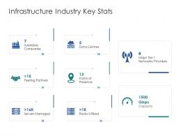 Infrastructure Industry Key Stats Infrastructure Engineering Facility Management Ppt Formats