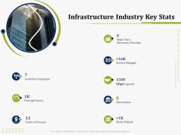 Infrastructure Industry Key Stats IT Operations Management Ppt Ideas Master Slide