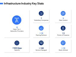 Infrastructure Industry Key Stats M3074 Ppt Powerpoint Presentation Outline Template