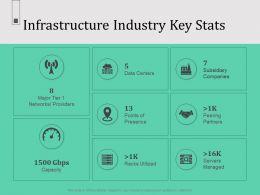 Infrastructure Industry Key Stats Peering Partners Major Ppt Powerpoint Presentation Demonstration