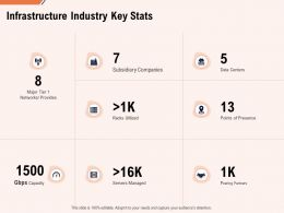 Infrastructure Industry Key Stats Ppt Powerpoint Presentation Icon