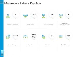 Infrastructure Industry Key Stats Providers Ppt Powerpoint Presentation Slides Example